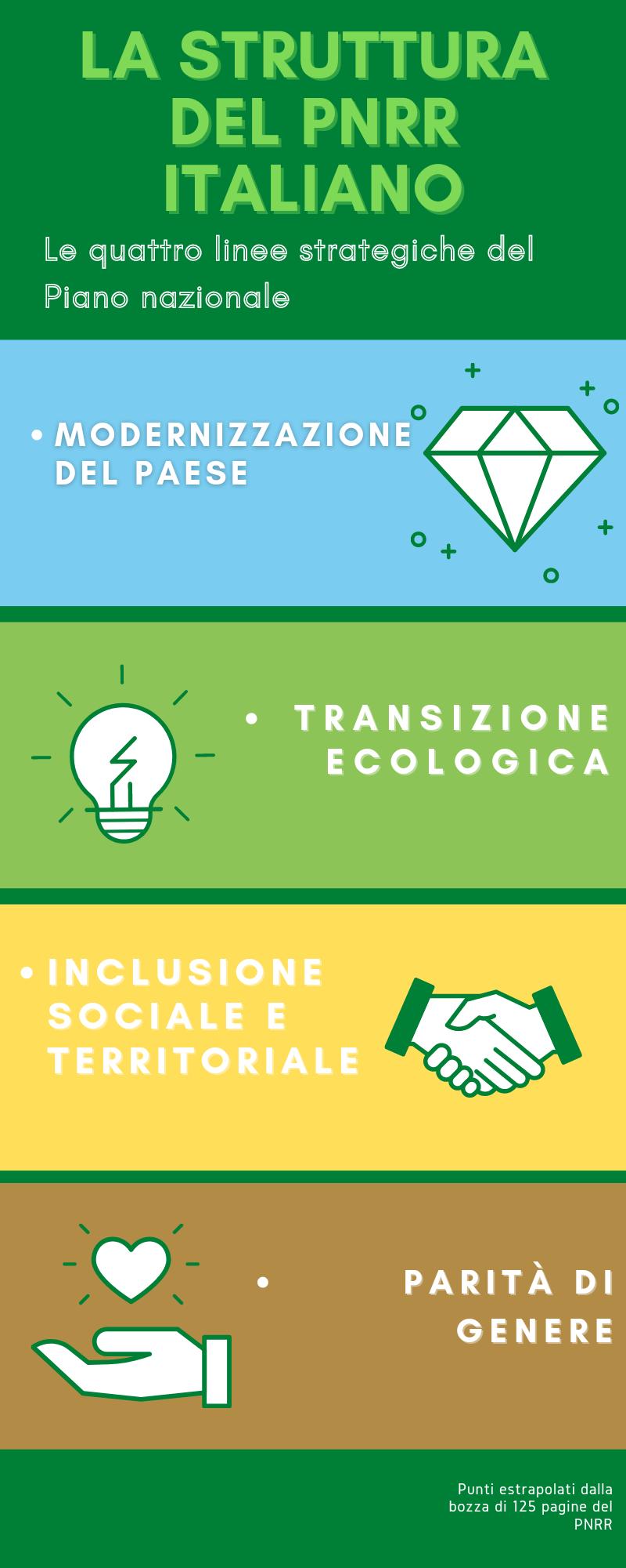 La rivoluzione verde e la transizione ecologica prevista dal PNRR